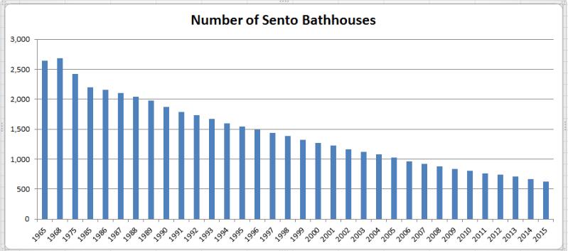 Number of Sento Bathhouses
